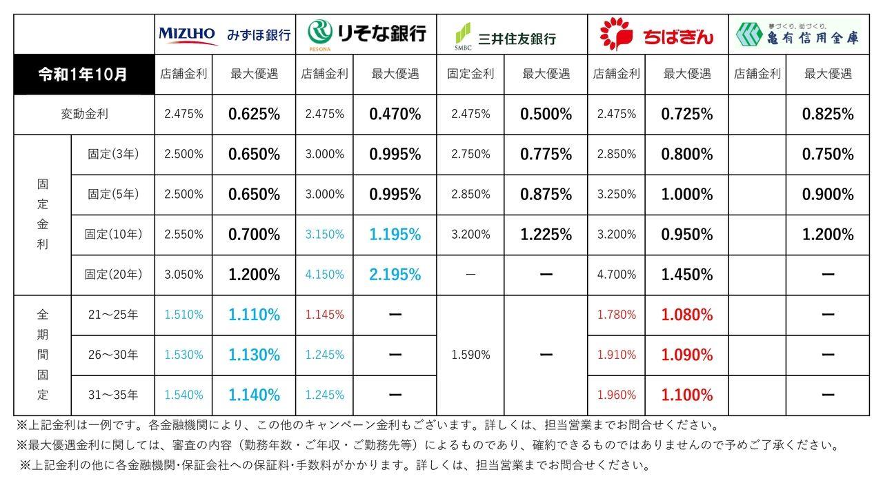 【2019年10月】住宅ローン金利一覧