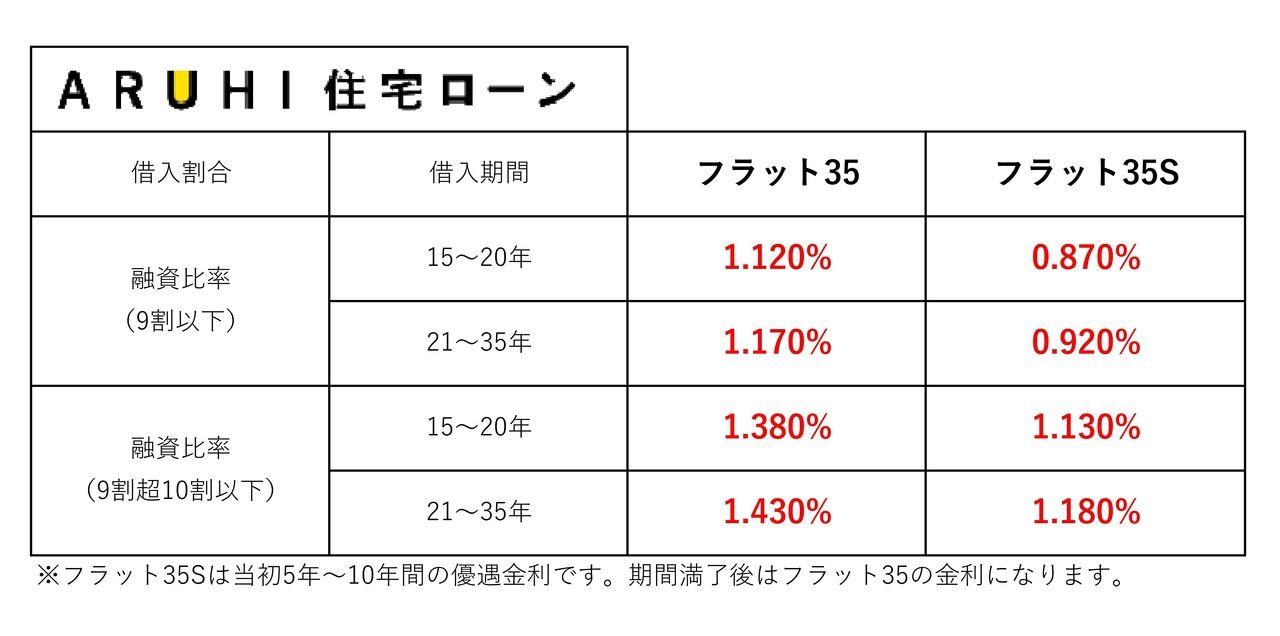【2019年11月】住宅ローン金利一覧
