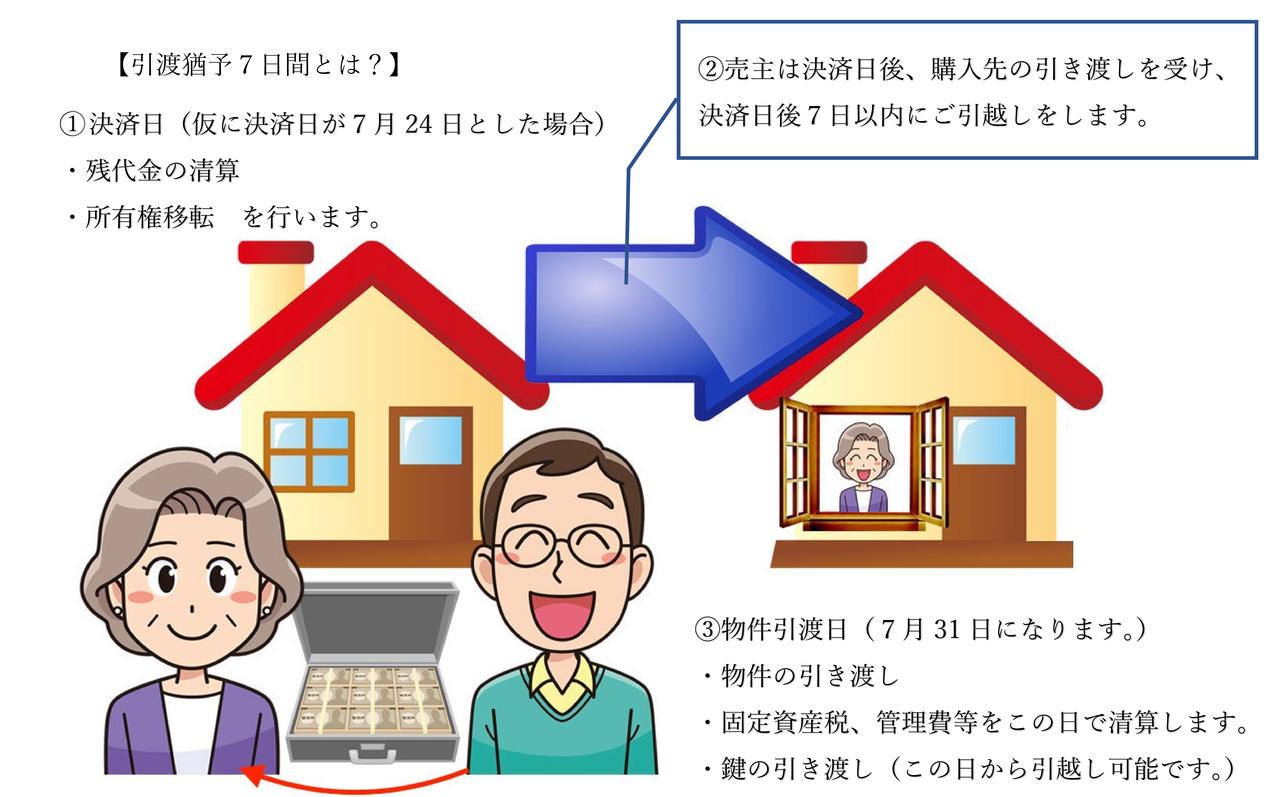 不動産売買契約書の記載内容を詳しく解説Part⑦【第7条】引渡し