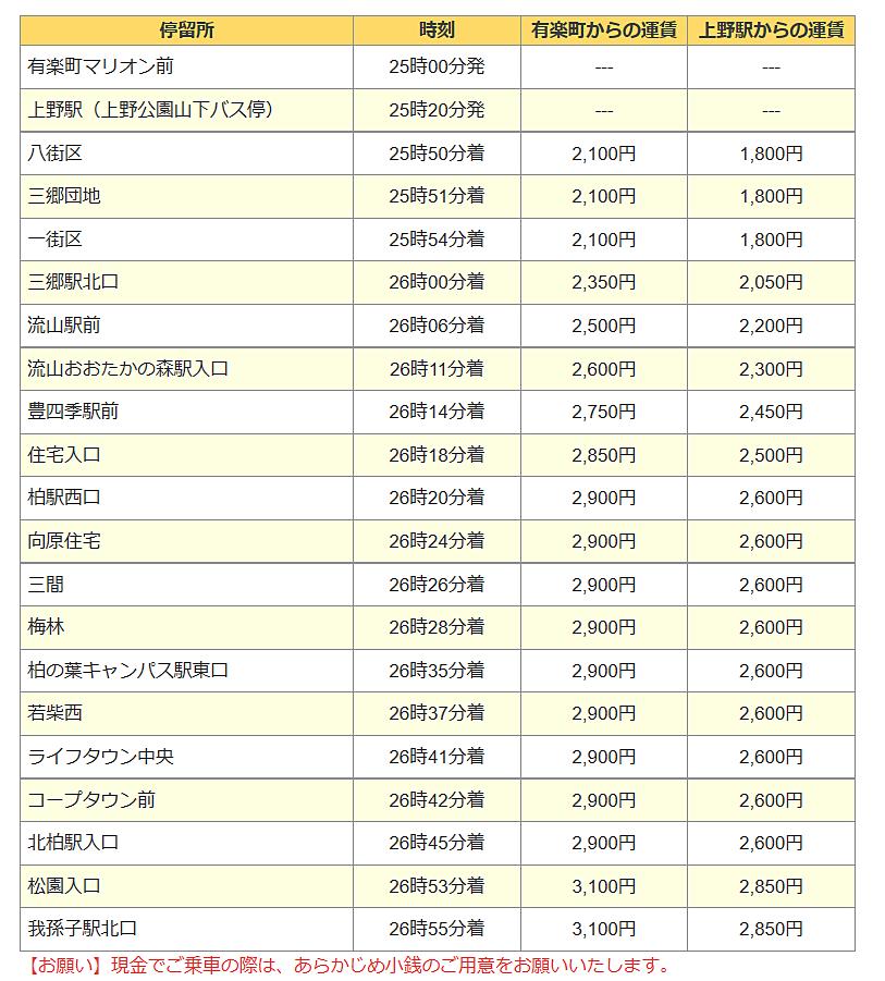 有楽町駅・上野駅発 三郷駅経由 深夜急行バス