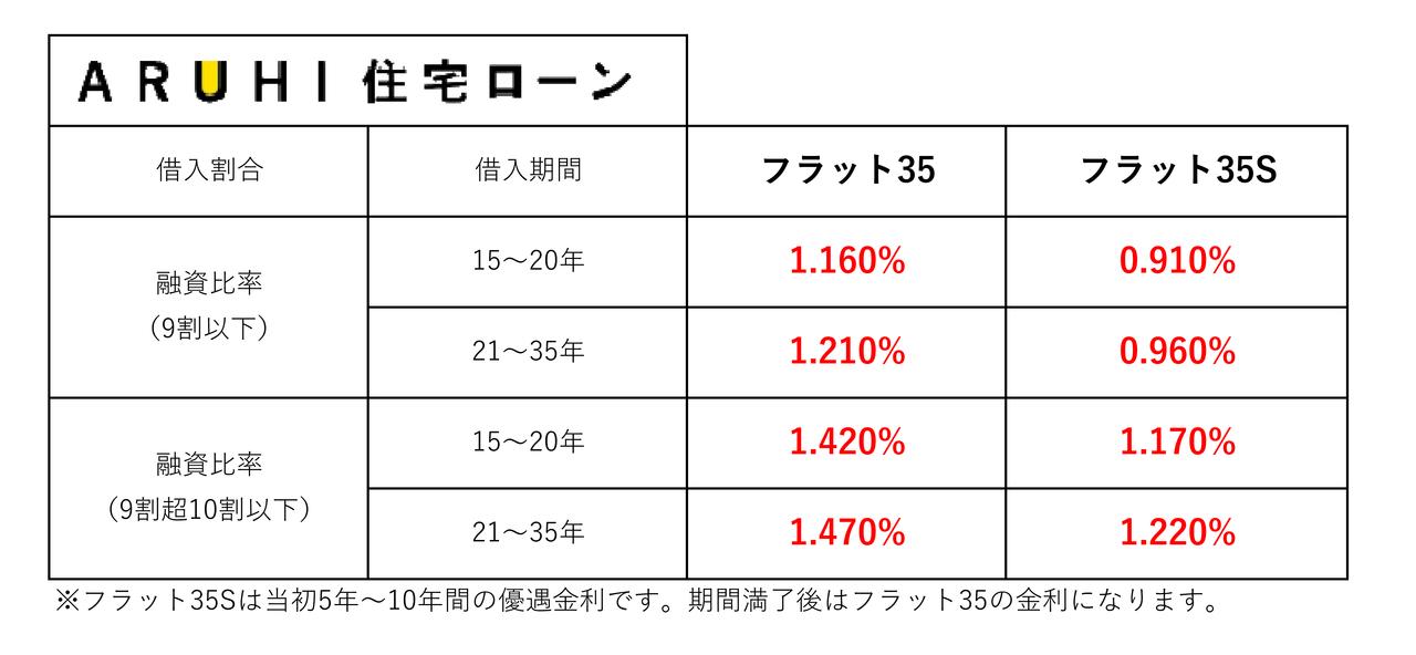 【2019年12月】住宅ローン金利一覧
