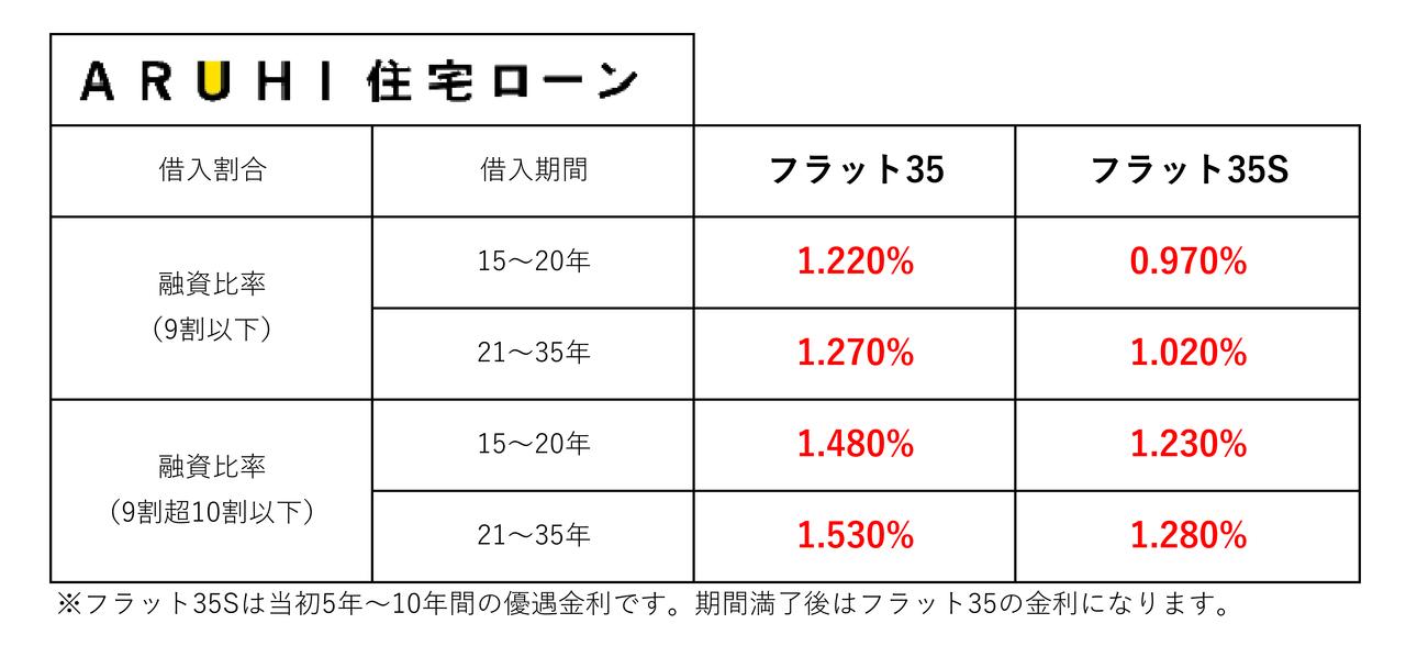 【2020年1月】住宅ローン金利一覧