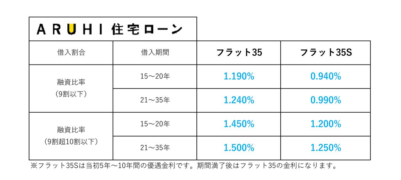 【2020年3月】住宅ローン金利一覧