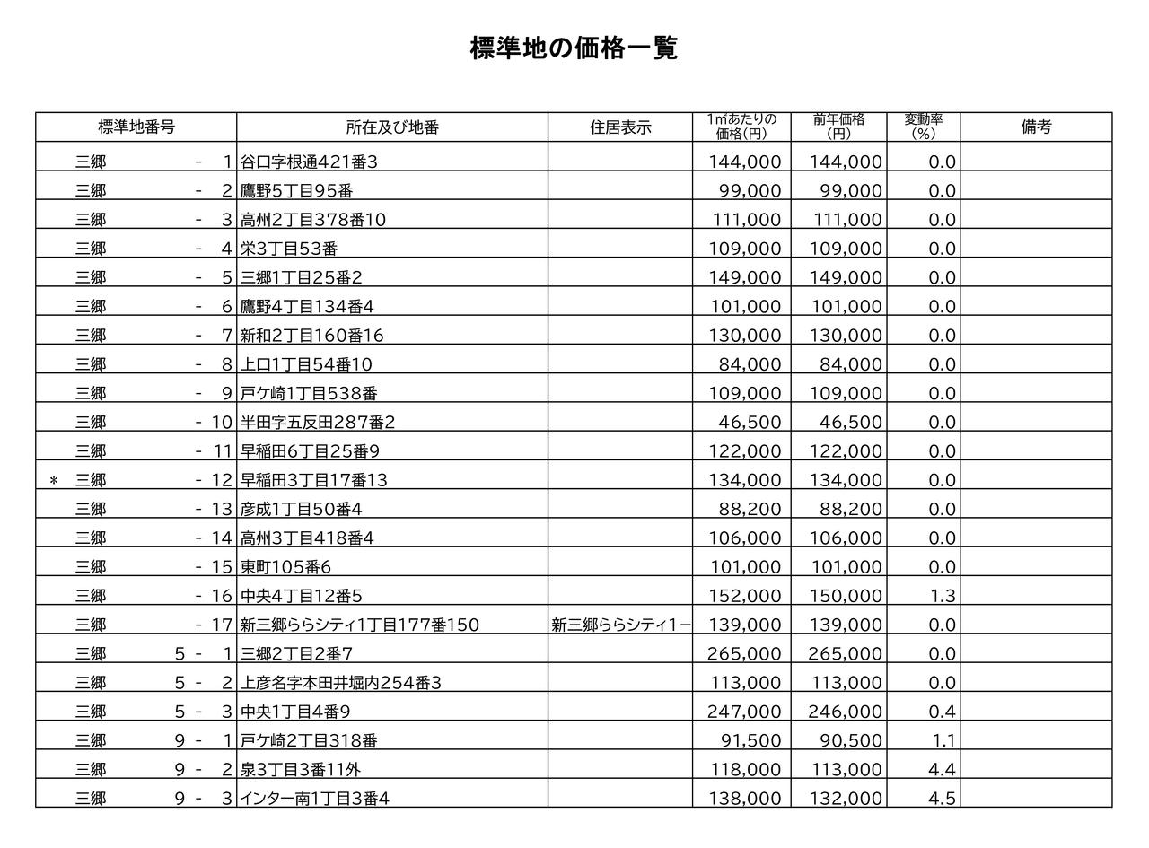 三郷市の地価公示(公示価格)一覧はこちら