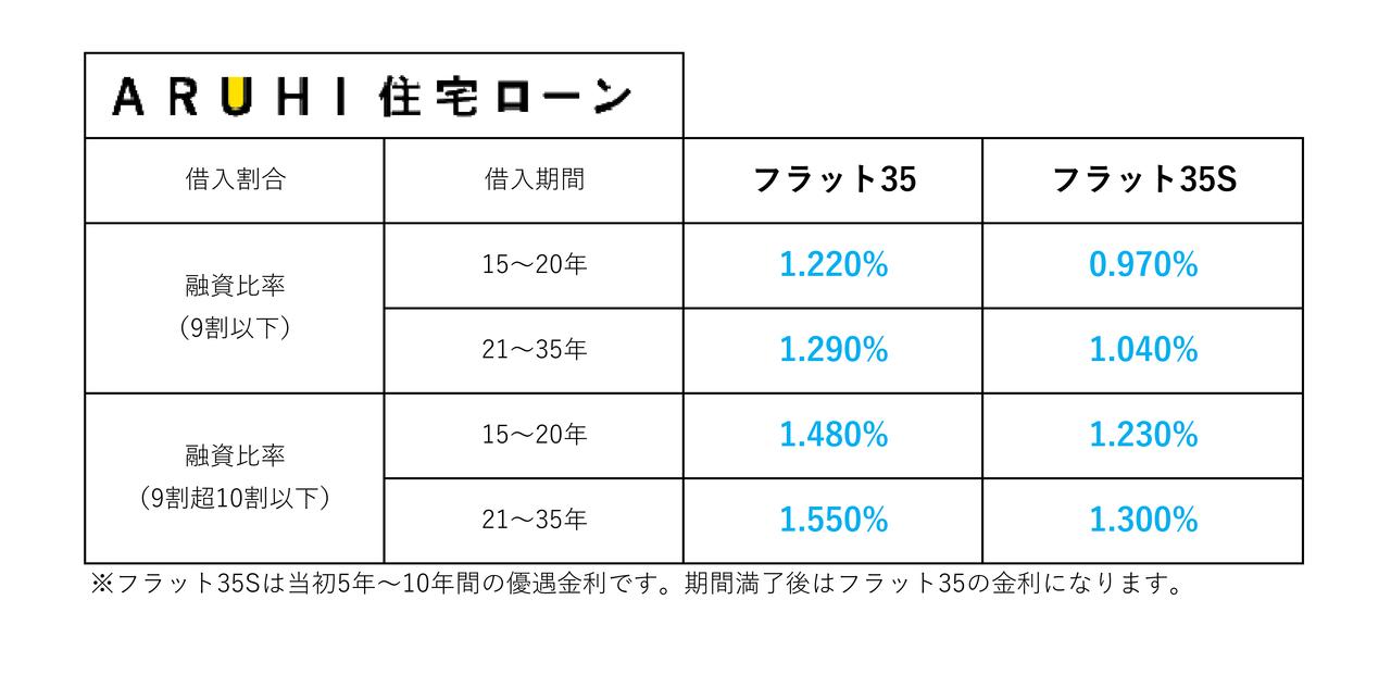 【2020年6月】住宅ローン金利一覧