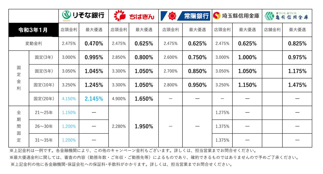 【2021年1月】住宅ローン金利一覧(三郷市主要金融機関)