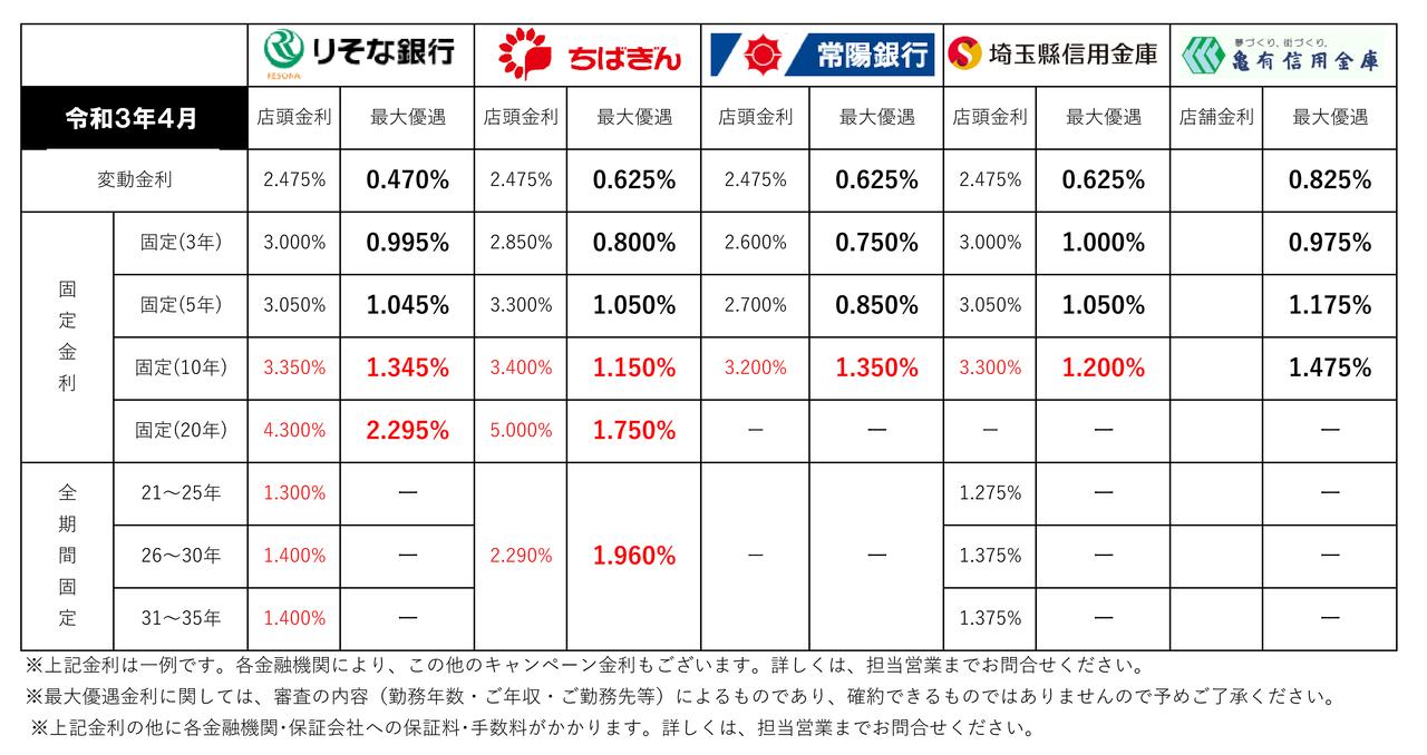 【2021年4月】住宅ローン金利一覧(三郷市主要金融機関)