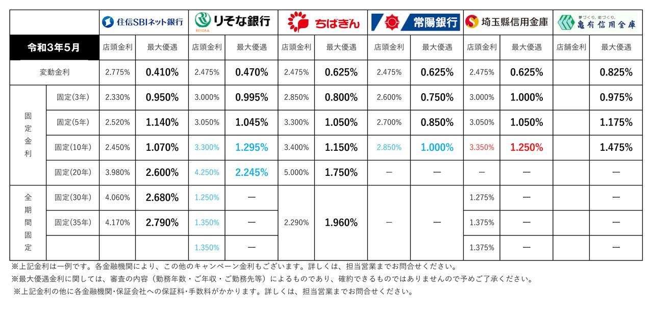 【2021年5月】住宅ローン金利一覧(三郷市主要金融機関)