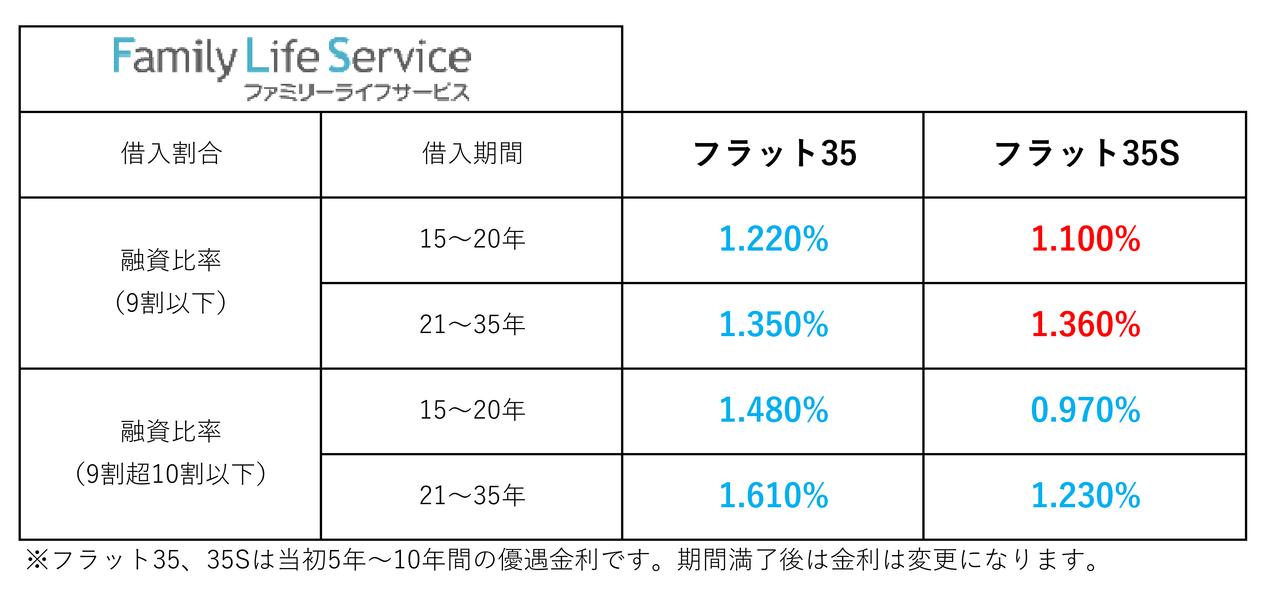 【2021年6月】住宅ローン金利一覧(三郷市主要金融機関)