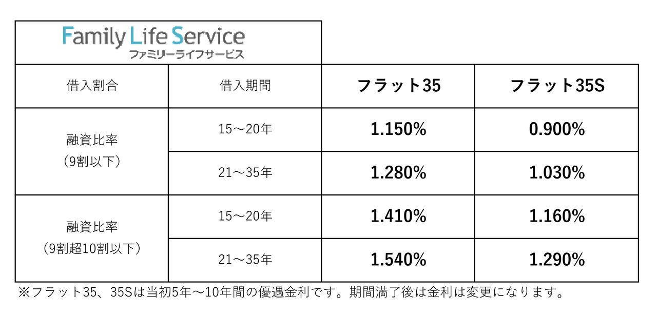 【2021年9月】住宅ローン金利一覧(三郷市主要金融機関)