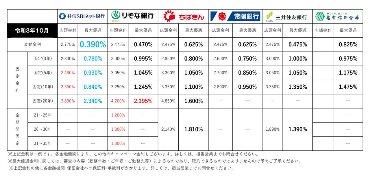 【2021年10月】住宅ローン金利一覧(三郷市主要金融機関)