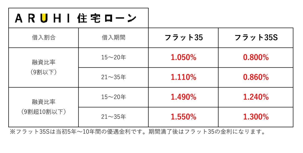 【2019年9月】住宅ローン金利一覧